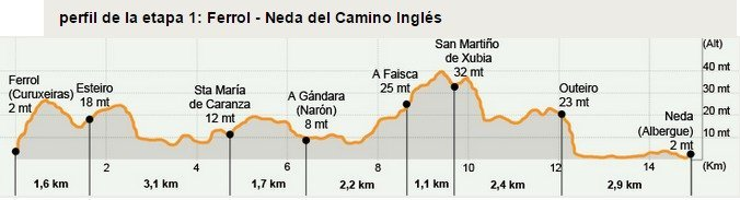 Camino Ingles Stage 1