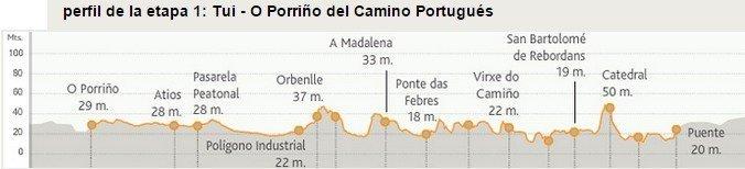 Camino Portugues Stage 1