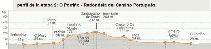 Camino Portugues Stage 2