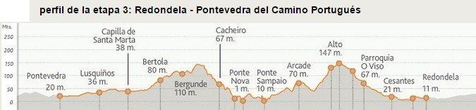 Camino Portugues Stage 3