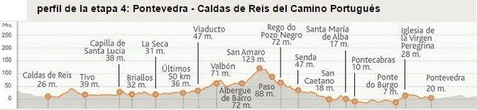 Camino Portugues Stage 4