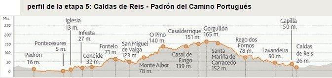 Camino Portugues Stage 5