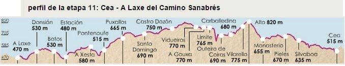 Camino Sanabres Stage 11