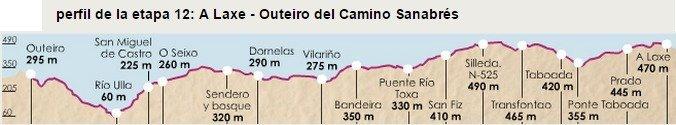 Camino Sanabres Stage 12