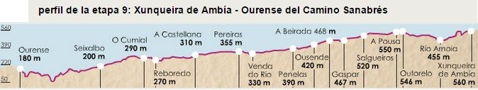 Camino Sanabres Stage 9