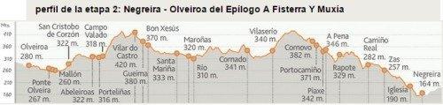Camino de Finisterra Stage 2