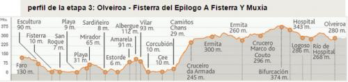Camino de Finisterra Stage 3a