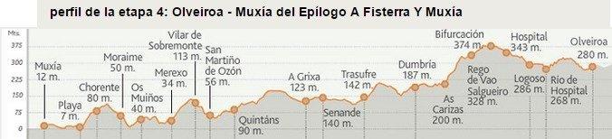 Camino de Finisterra Stage 3b