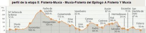 Camino de Finisterra Stage 5