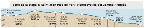 Perfil etapa 1 Camino Francés