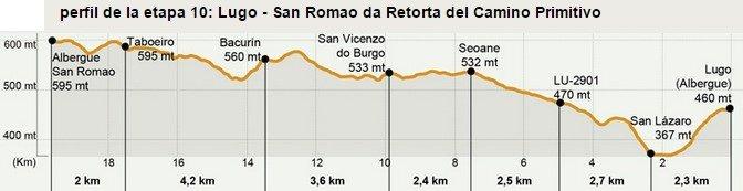 Camino Primitivo Stage 10