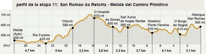 Camino Primitivo Stage 11