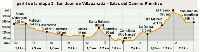 Camino Primitivo Stage 2
