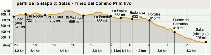Camino Primitivo Stage 3