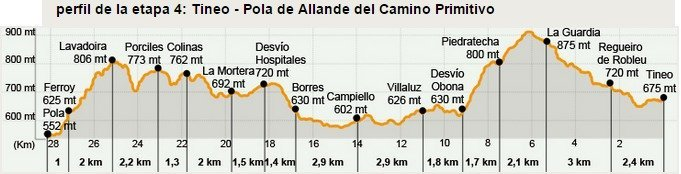 Camino Primitivo Stage 4
