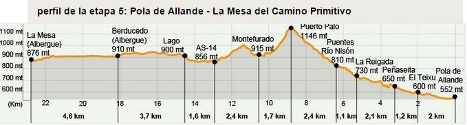 Camino Primitivo Stage 5
