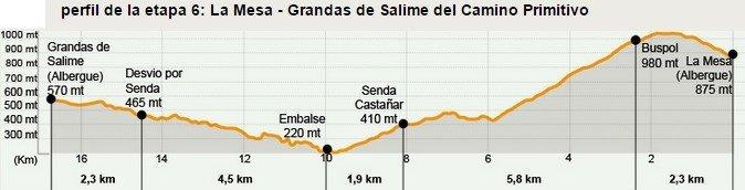 Camino Primitivo Stage 6