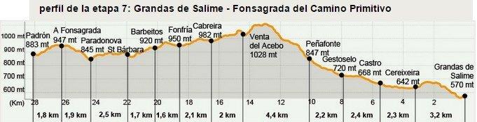 Camino Primitivo Stage 7