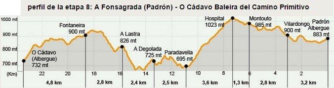 Camino Primitivo Stage 8