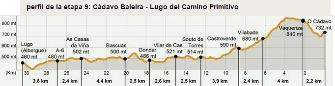 Camino Primitivo Stage 9