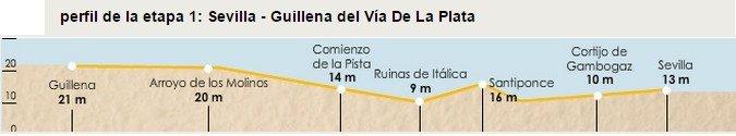 Via de la Plata Stage 1