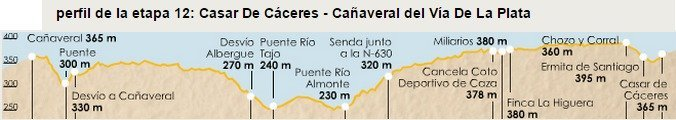 Via de la Plata Stage 12