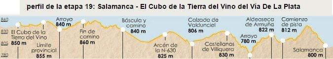 Via de la Plata Stage 19