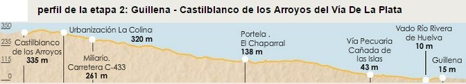 Via de la Plata Stage 2