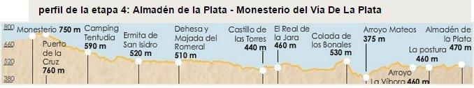 Via de la Plata Stage 4